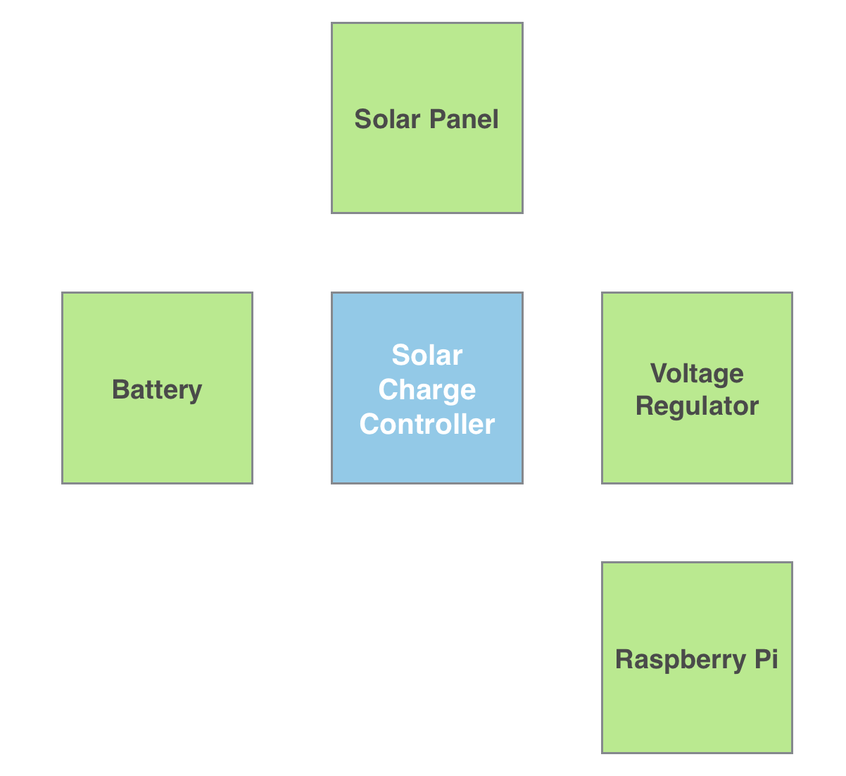 Running Raspberry Pi On Solar Panel My Blog 7805 Voltage Regulator Circuit Further Battery Charger